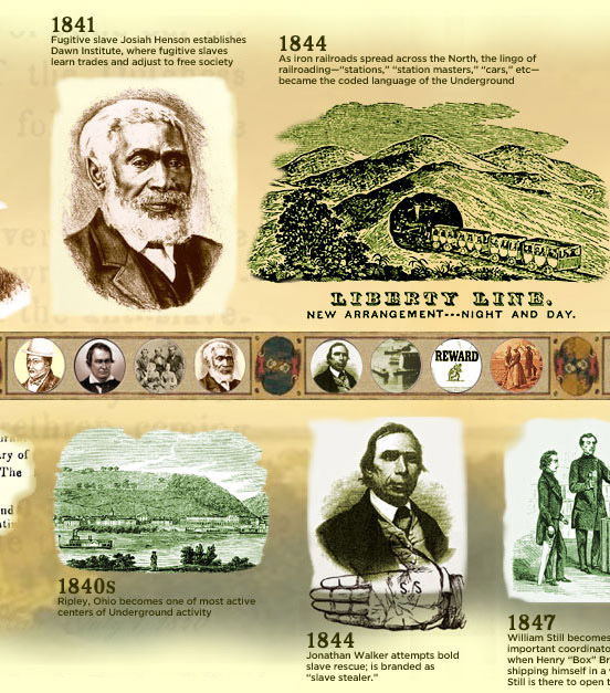 Civil War and Underground Railroad Timeline and Resources from ...