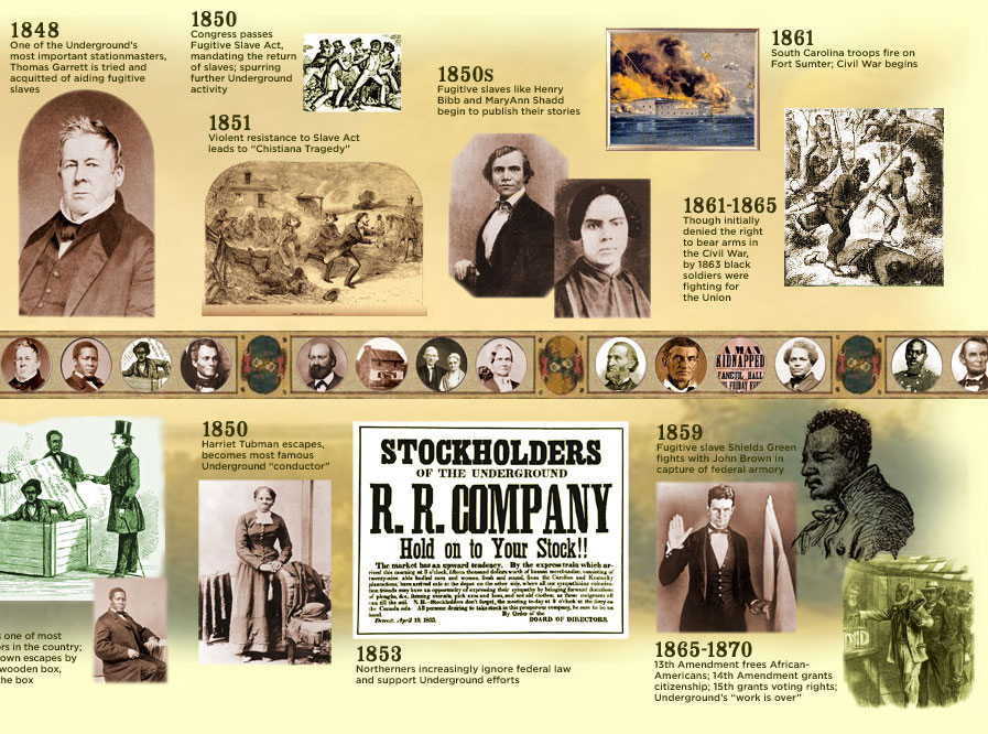History of the Underground Railroad: A Timeline